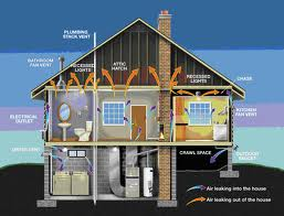 Energy Audit House Diagram