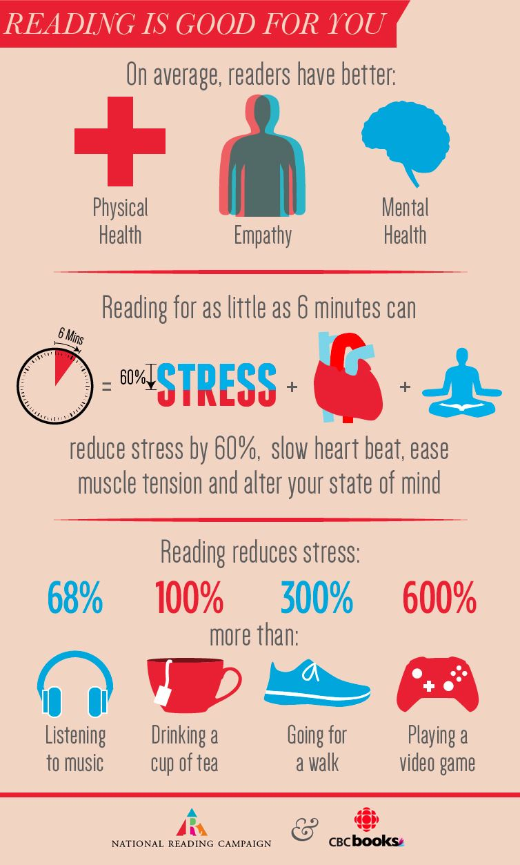 On average, readers have better physical health, empathy, and mental health. Reading for 6 minutes c